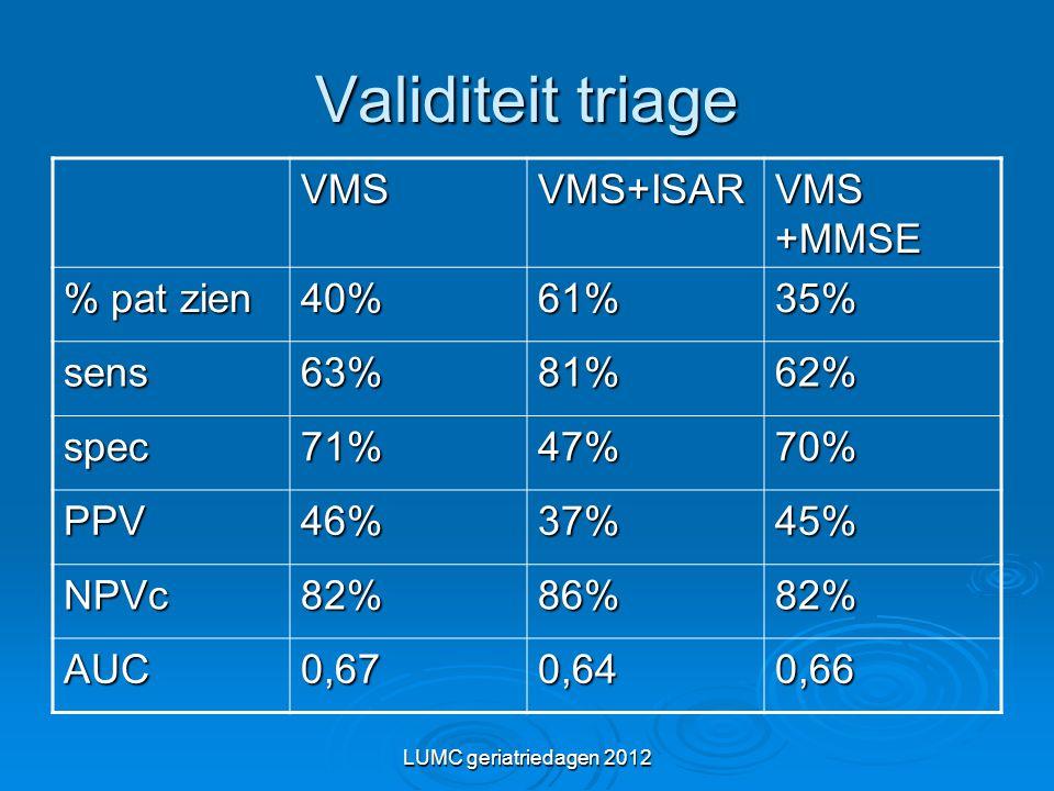 LUMC geriatriedagen 2012 Validiteit triage VMSVMS+ISAR VMS +MMSE % pat zien 40%61%35% sens63%81%62% spec71%47%70% PPV46%37%45% NPVc82%86%82% AUC0,670,