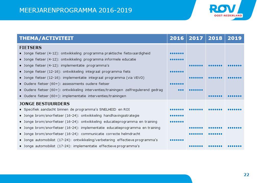 22 MEERJARENPROGRAMMA 2016-2019 THEMA/ACTIVITEIT2016201720182019 FIETSERS ●Jonge fietser (4-12): ontwikkeling programma praktische fietsvaardigheid ●Jonge fietser (4-12): ontwikkeling programma informele educatie ●Jonge fietser (4-12): implementatie programma's ●Jonge fietser (12-16): ontwikkeling integraal programma fiets ●Jonge fietser (12-16): implementatie integraal programma (via VEVO) ●Oudere fietser (60+): assessments oudere fietser ●Oudere fietser (60+): ontwikkeling interventies/trainingen zelfregulerend gedrag ●Oudere fietser (60+): implementatie interventies/trainingen●●●●●●● ●●●●●●● ●●●●●●● ●●● ●●●●●●● JONGE BESTUURDERS ●Specifiek aandacht binnen de programma's SNELHEID en ROI ●Jonge brom/snorfietser (16-24): ontwikkeling handhavingsstrategie ●Jonge brom/snorfietser (16-24): ontwikkeling educatieprogramma en training ●Jonge brom/snorfietser (16-24): implementatie educatieprogramma en training ●Jonge brom/snorfietser (16-24): communicatie correcte helmdracht ●Jonge automobilist (17-24): ontwikkeling/verbetering effectieve programma's ●Jonge automobilist (17-24): implementatie effectieve programma's●●●●●●● ●●●●●●●