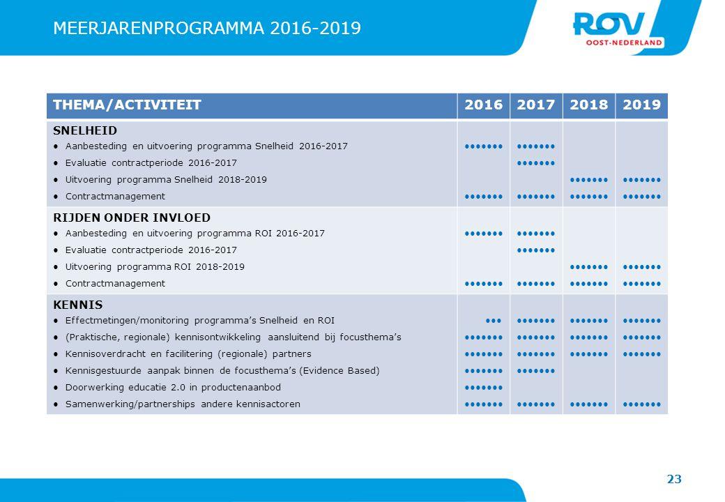 23 MEERJARENPROGRAMMA 2016-2019 THEMA/ACTIVITEIT2016201720182019 SNELHEID ●Aanbesteding en uitvoering programma Snelheid 2016-2017 ●Evaluatie contract