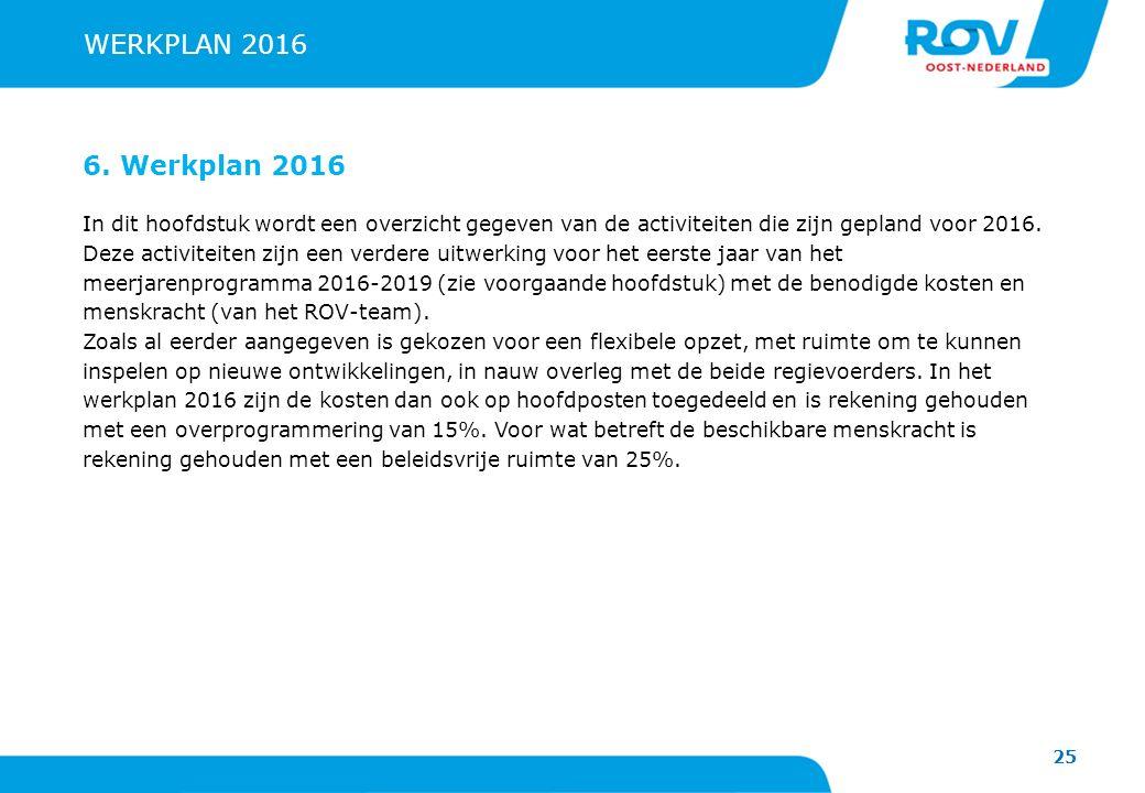 25 WERKPLAN 2016 6. Werkplan 2016 In dit hoofdstuk wordt een overzicht gegeven van de activiteiten die zijn gepland voor 2016. Deze activiteiten zijn