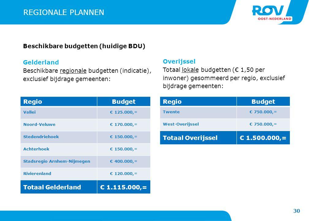 30 REGIONALE PLANNEN Beschikbare budgetten (huidige BDU) Gelderland Beschikbare regionale budgetten (indicatie), exclusief bijdrage gemeenten: Overijssel Totaal lokale budgetten (€ 1,50 per inwoner) gesommeerd per regio, exclusief bijdrage gemeenten: RegioBudget Vallei€ 125.000,= Noord-Veluwe€ 170.000,= Stedendriehoek€ 150.000,= Achterhoek€ 150.000,= Stadsregio Arnhem-Nijmegen€ 400.000,= Rivierenland€ 120.000,= Totaal Gelderland€ 1.115.000,= RegioBudget Twente€ 750.000,= West-Overijssel€ 750.000,= Totaal Overijssel€ 1.500.000,=