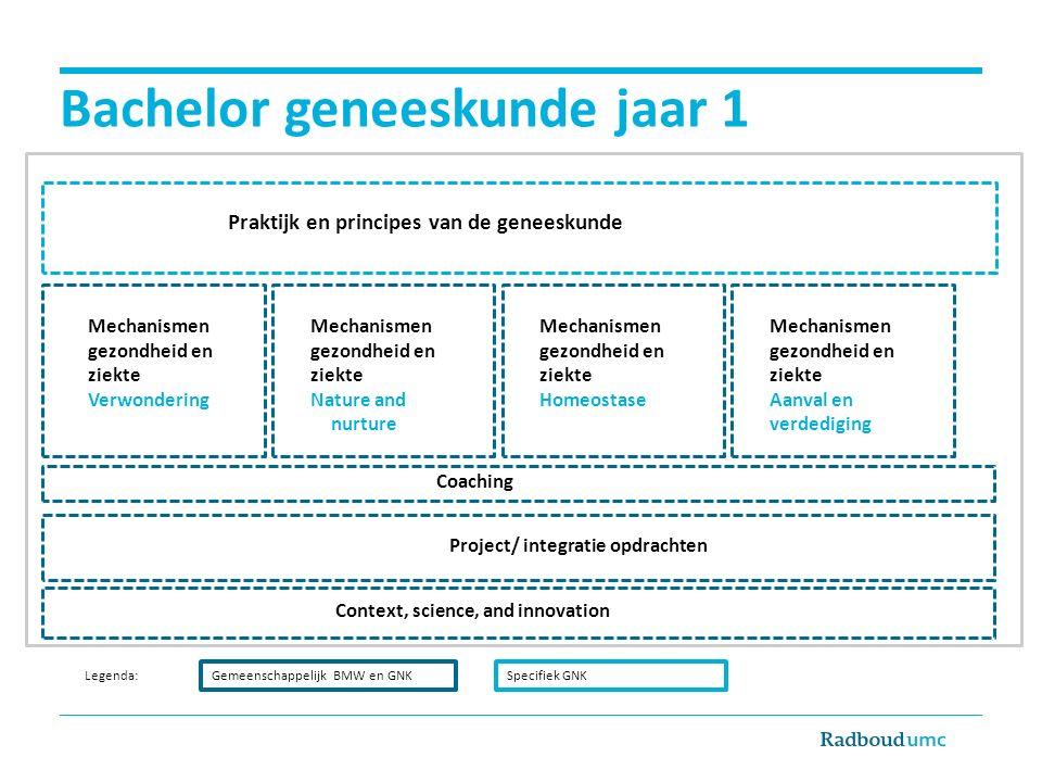 Bachelor geneeskunde jaar 1 Gemeenschappelijk BMW en GNKSpecifiek GNK Legenda: Mechanismen gezondheid en ziekte Verwondering Mechanismen gezondheid en