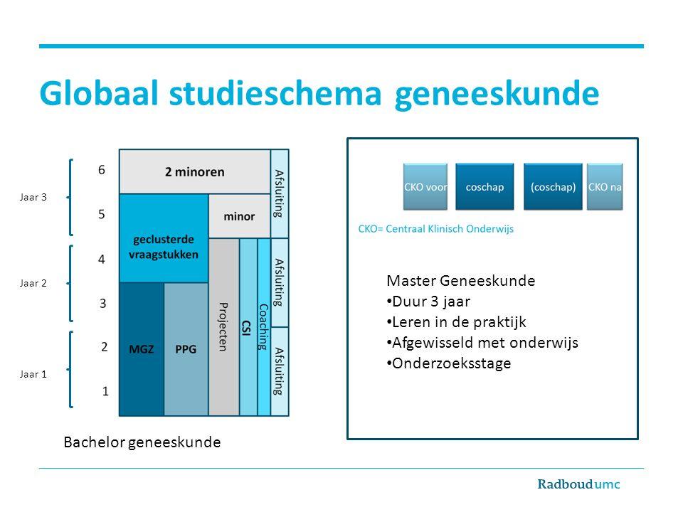 Globaal studieschema geneeskunde Jaar 1 Jaar 2 Jaar 3 Bachelor geneeskunde Master Geneeskunde Duur 3 jaar Leren in de praktijk Afgewisseld met onderwijs Onderzoeksstage
