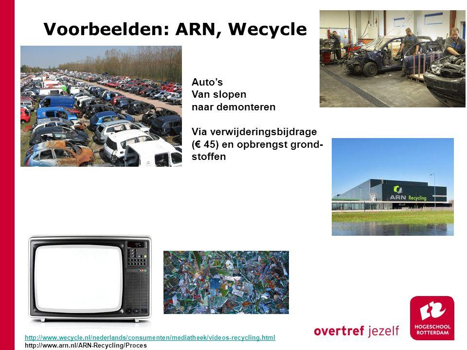 Voorbeelden: ARN, Wecycle Auto's Van slopen naar demonteren Via verwijderingsbijdrage (€ 45) en opbrengst grond- stoffen http://www.wecycle.nl/nederla