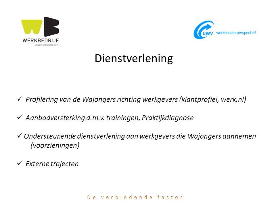 De verbindende factor Dienstverlening Profilering van de Wajongers richting werkgevers (klantprofiel, werk.nl) Aanbodversterking d.m.v. trainingen, Pr