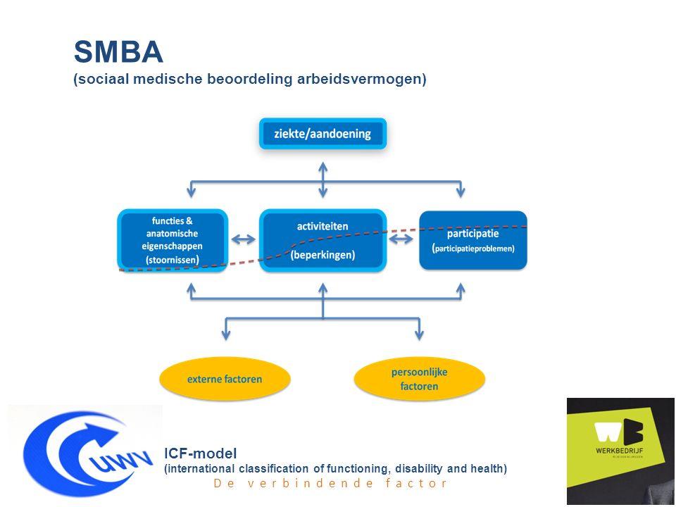 ICF-model (international classification of functioning, disability and health) SMBA (sociaal medische beoordeling arbeidsvermogen) De verbindende fact