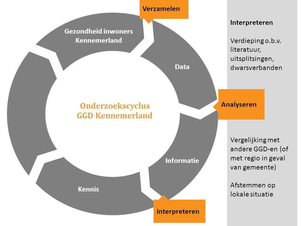 Onderzoekscyclus GGD Kennemerland Gezondheid inwoners Kennemerland Verzamelen Interpreteren Verdieping o.b.v. literatuur, uitsplitsingen, dwarsverband