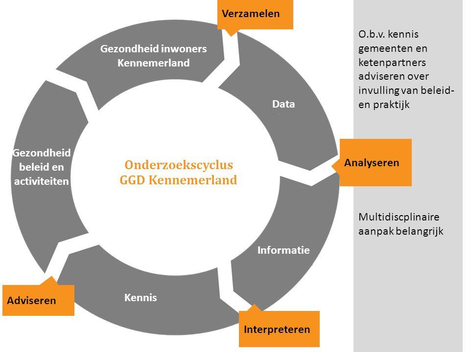 Onderzoekscyclus GGD Kennemerland Gezondheid inwoners Kennemerland Verzamelen O.b.v. kennis gemeenten en ketenpartners adviseren over invulling van be