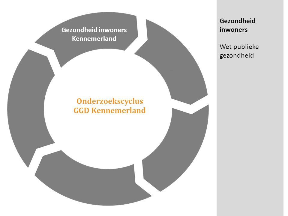 Onderzoekscyclus GGD Kennemerland Gezondheid inwoners Kennemerland Gezondheid inwoners Wet publieke gezondheid