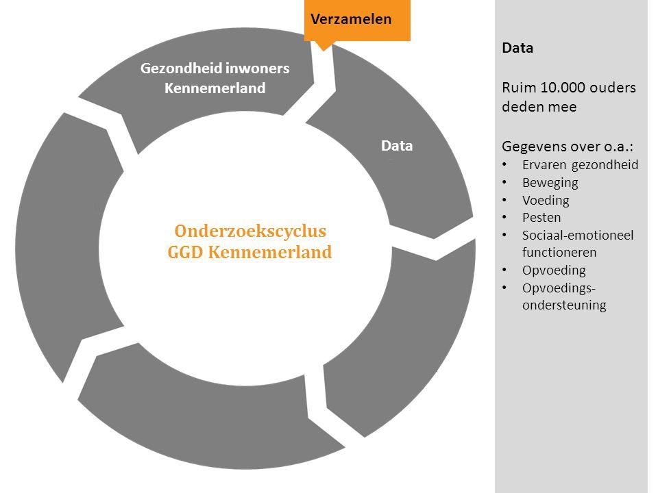 Onderzoekscyclus GGD Kennemerland Gezondheid inwoners Kennemerland Verzamelen Data Ruim 10.000 ouders deden mee Gegevens over o.a.: Ervaren gezondheid
