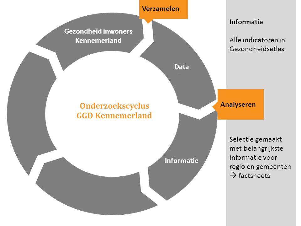 Onderzoekscyclus GGD Kennemerland Gezondheid inwoners Kennemerland Verzamelen Informatie Alle indicatoren in Gezondheidsatlas Selectie gemaakt met bel