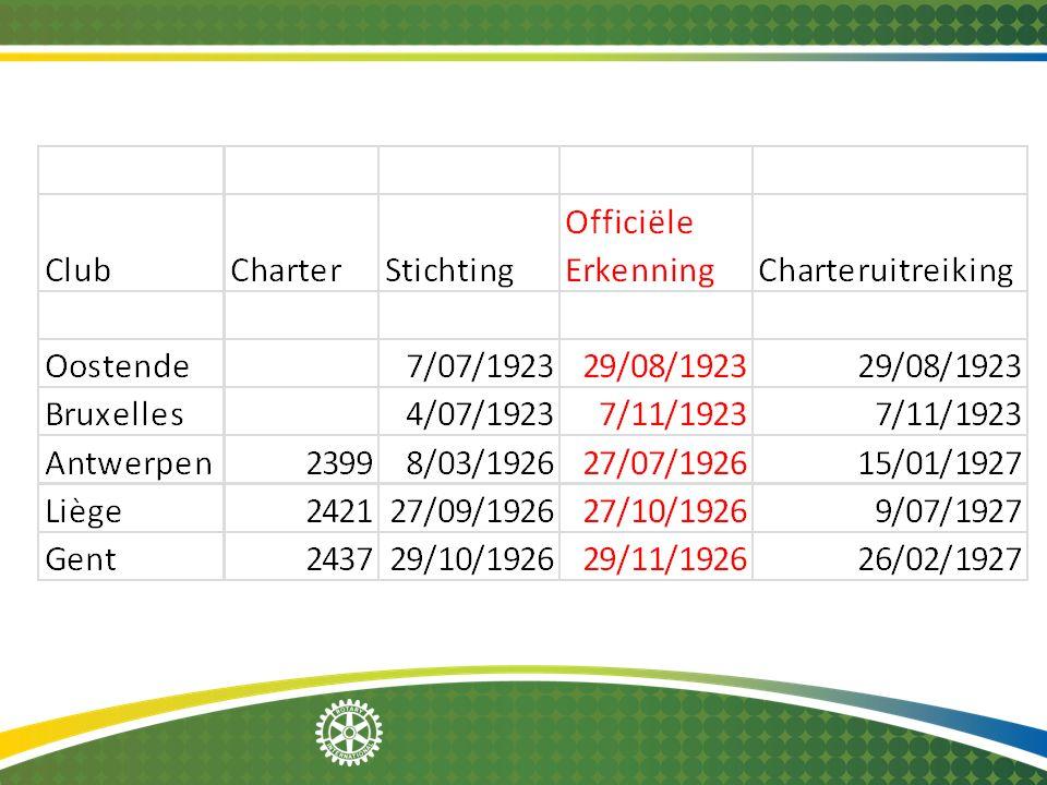 2014-12-08 Rotarisch leven onder de mobilisatie (5) Vanaf de mobilisatie gaat Vandenhaute onderhandelen met de cateraar.