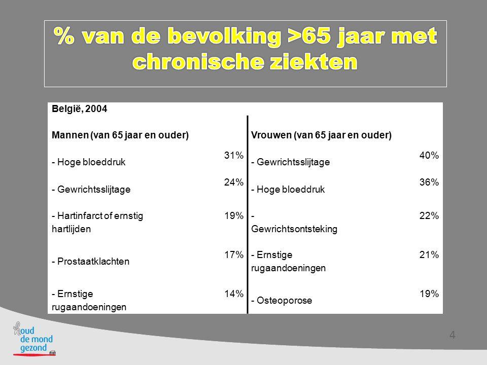 België, 2004 Mannen (van 65 jaar en ouder)Vrouwen (van 65 jaar en ouder) - Hoge bloeddruk 31% - Gewrichtsslijtage 40% - Gewrichtsslijtage 24% - Hoge b
