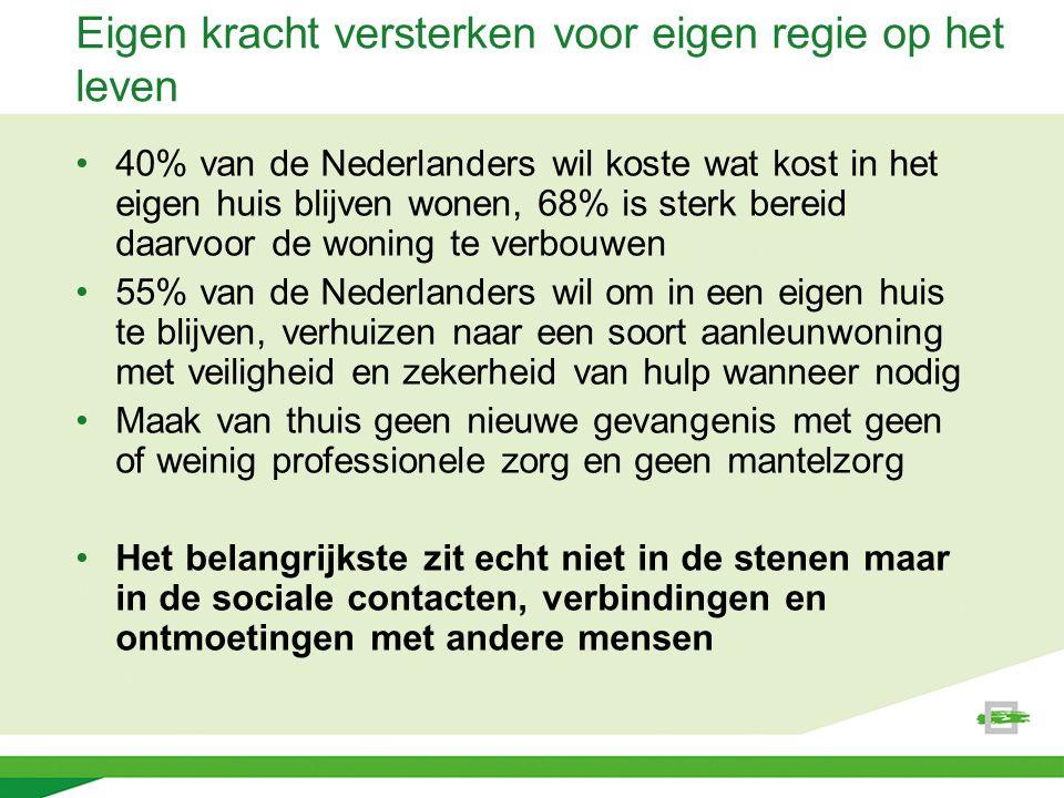 Eigen kracht versterken voor eigen regie op het leven 40% van de Nederlanders wil koste wat kost in het eigen huis blijven wonen, 68% is sterk bereid daarvoor de woning te verbouwen 55% van de Nederlanders wil om in een eigen huis te blijven, verhuizen naar een soort aanleunwoning met veiligheid en zekerheid van hulp wanneer nodig Maak van thuis geen nieuwe gevangenis met geen of weinig professionele zorg en geen mantelzorg Het belangrijkste zit echt niet in de stenen maar in de sociale contacten, verbindingen en ontmoetingen met andere mensen
