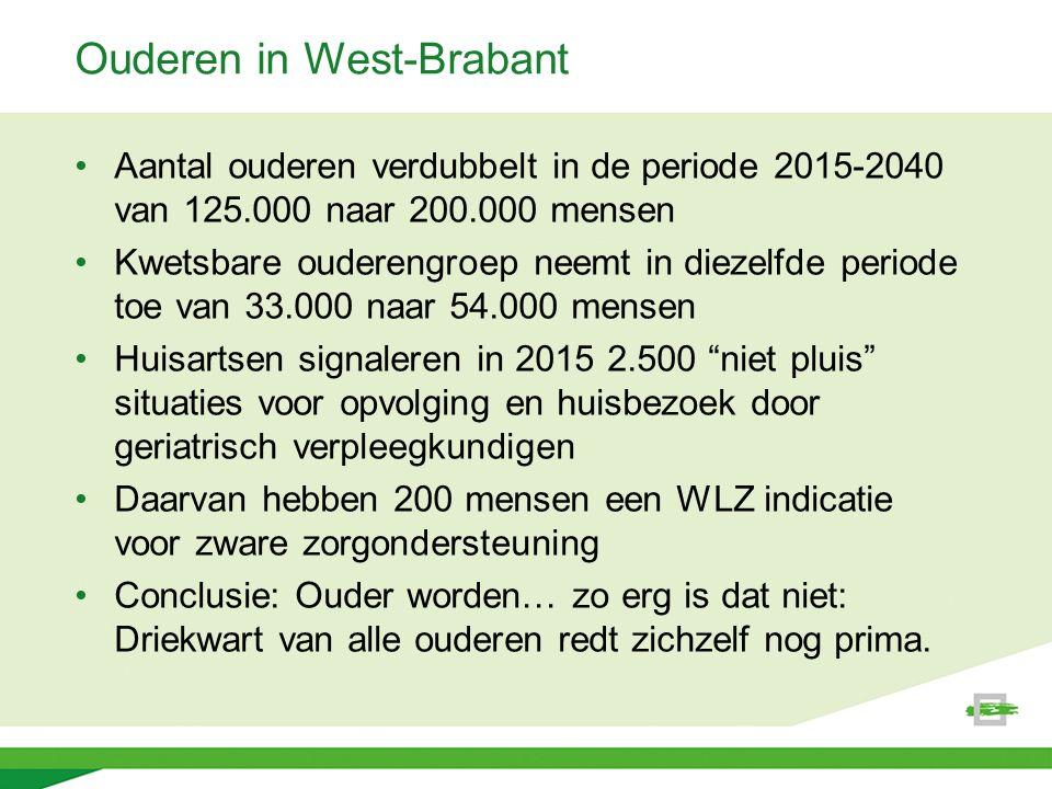 Ouderen in West-Brabant Aantal ouderen verdubbelt in de periode 2015-2040 van 125.000 naar 200.000 mensen Kwetsbare ouderengroep neemt in diezelfde periode toe van 33.000 naar 54.000 mensen Huisartsen signaleren in 2015 2.500 niet pluis situaties voor opvolging en huisbezoek door geriatrisch verpleegkundigen Daarvan hebben 200 mensen een WLZ indicatie voor zware zorgondersteuning Conclusie: Ouder worden… zo erg is dat niet: Driekwart van alle ouderen redt zichzelf nog prima.