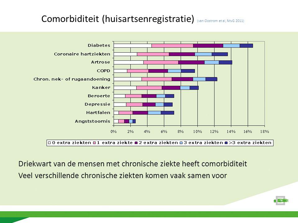 Comorbiditeit (huisartsenregistratie) (van Oostrom et al, NtvG 2011) Driekwart van de mensen met chronische ziekte heeft comorbiditeit Veel verschillende chronische ziekten komen vaak samen voor