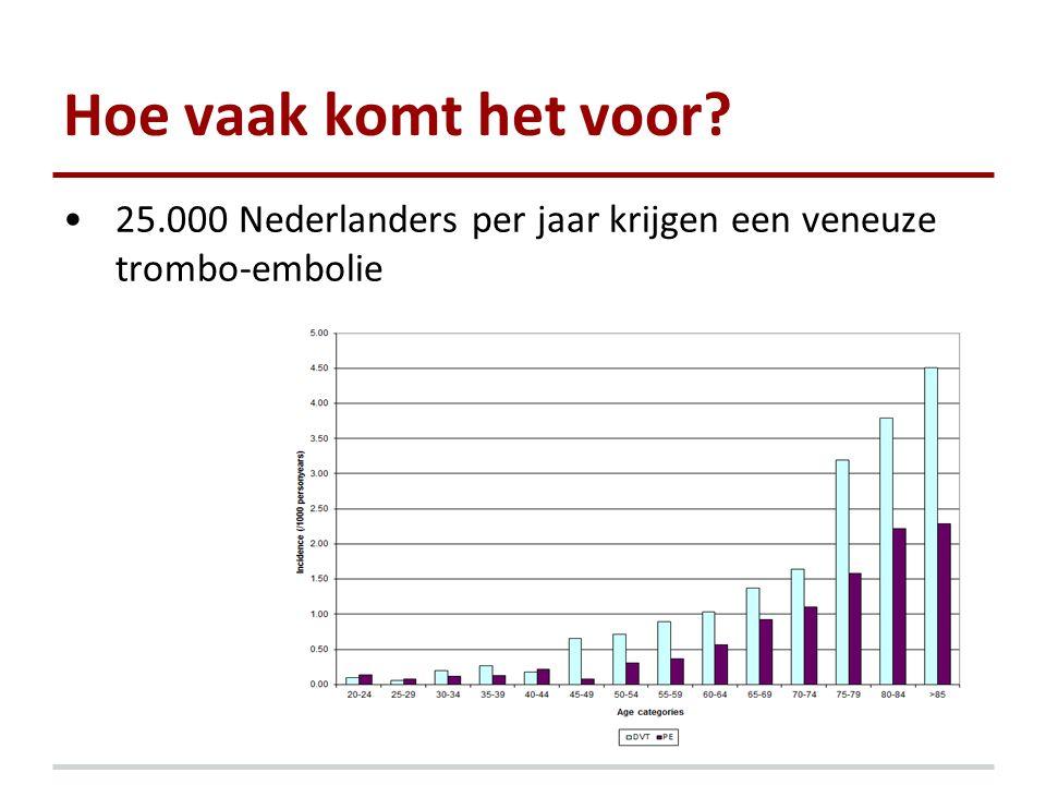 Hoe vaak komt het voor? 25.000 Nederlanders per jaar krijgen een veneuze trombo-embolie