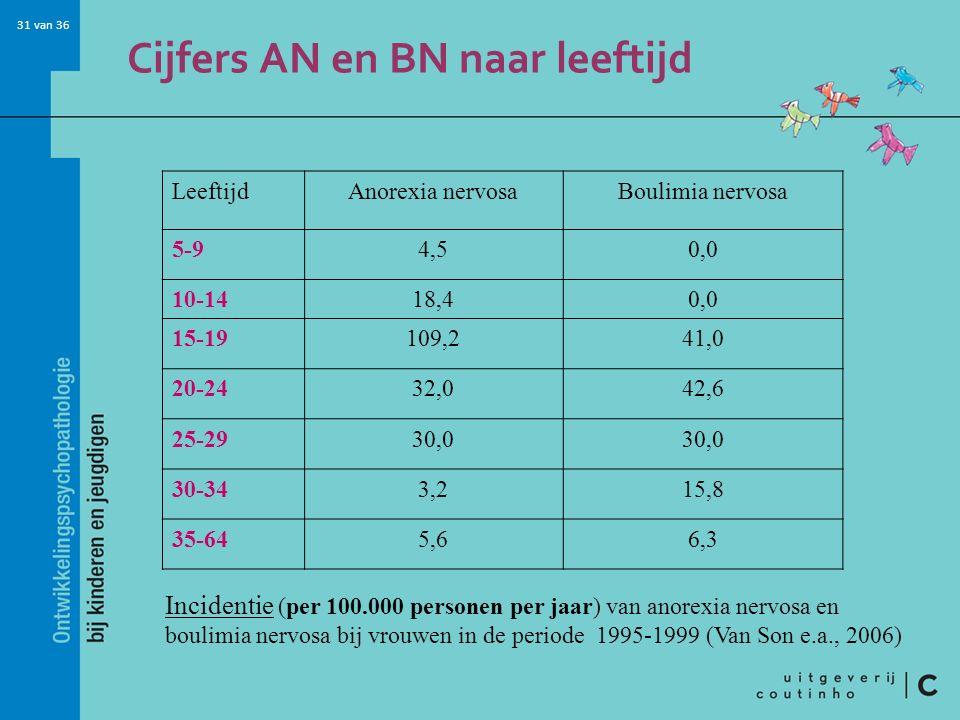 31 van 36 Cijfers AN en BN naar leeftijd LeeftijdAnorexia nervosaBoulimia nervosa 5-94,50,0 10-1418,40,0 15-19109,241,0 20-2432,042,6 25-2930,0 30-343,215,8 35-645,66,3 Incidentie (per 100.000 personen per jaar) van anorexia nervosa en boulimia nervosa bij vrouwen in de periode 1995-1999 (Van Son e.a., 2006)