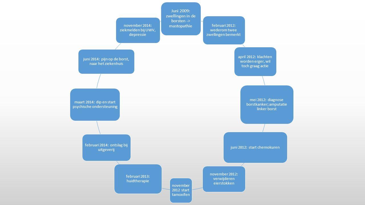 Juni 2009: zwellingen in de borsten -> mastopathie februari 2012: wederom twee zwellingen bemerkt april 2012: klachten worden erger, wil toch graag ac