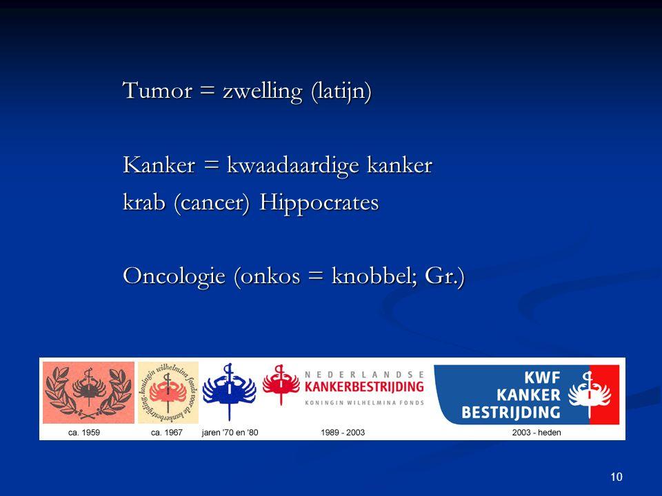 10 Tumor = zwelling (latijn) Kanker = kwaadaardige kanker krab (cancer) Hippocrates Oncologie (onkos = knobbel; Gr.)