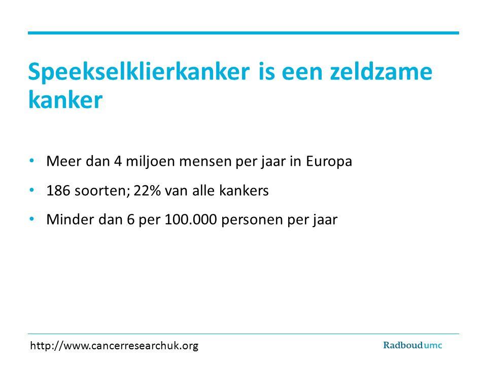 Speekselklierkanker is een zeldzame kanker Meer dan 4 miljoen mensen per jaar in Europa 186 soorten; 22% van alle kankers Minder dan 6 per 100.000 per