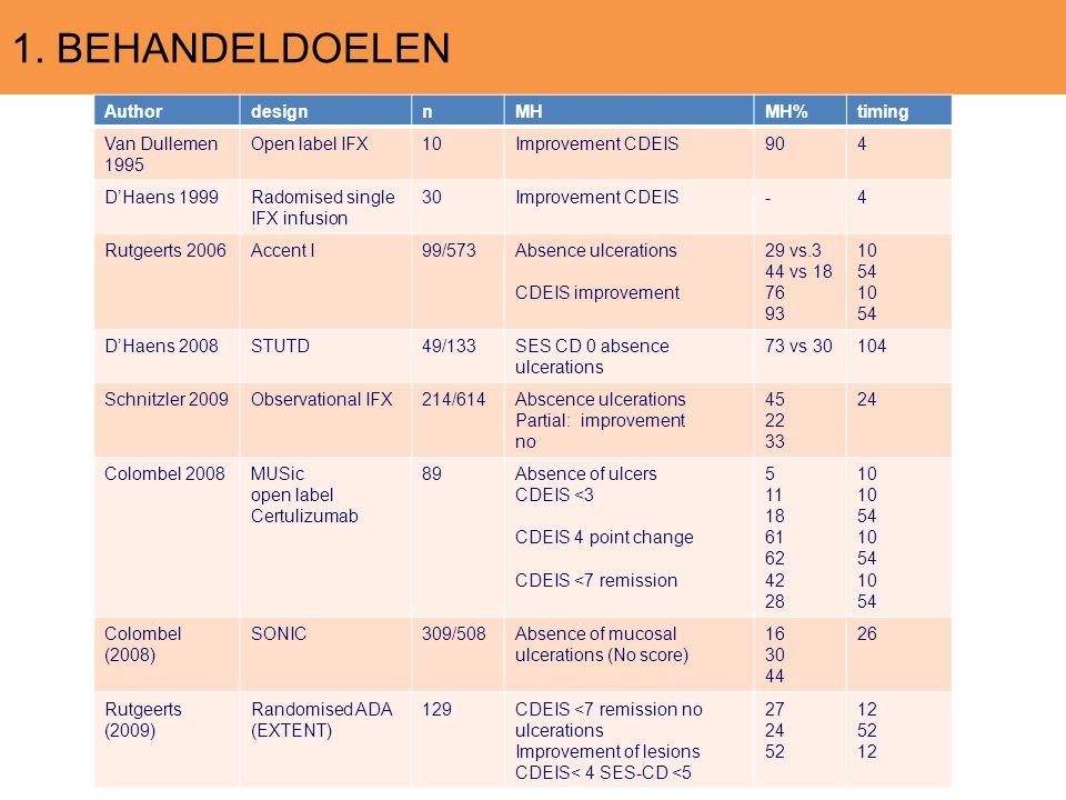 1. BEHANDELDOELEN AuthordesignnMHMH%timing Van Dullemen 1995 Open label IFX10Improvement CDEIS904 D'Haens 1999Radomised single IFX infusion 30Improvem