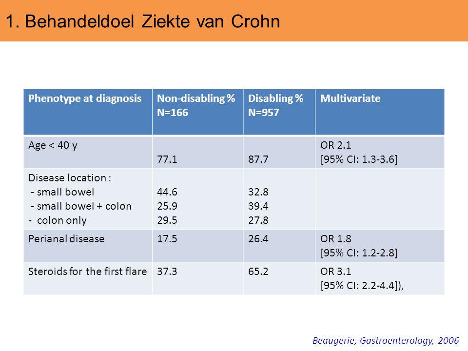 1. Behandeldoel Ziekte van Crohn Phenotype at diagnosisNon-disabling % N=166 Disabling % N=957 Multivariate Age < 40 y 77.187.7 OR 2.1 [95% CI: 1.3-3.