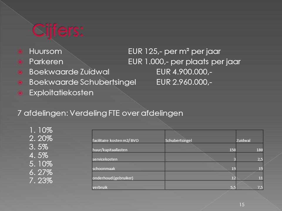 15  Huursom EUR 125,- per m² per jaar  Parkeren EUR 1.000,- per plaats per jaar  Boekwaarde Zuidwal EUR 4.900.000,-  Boekwaarde Schubertsingel EUR 2.960.000,-  Exploitatiekosten 7 afdelingen: Verdeling FTE over afdelingen 1.