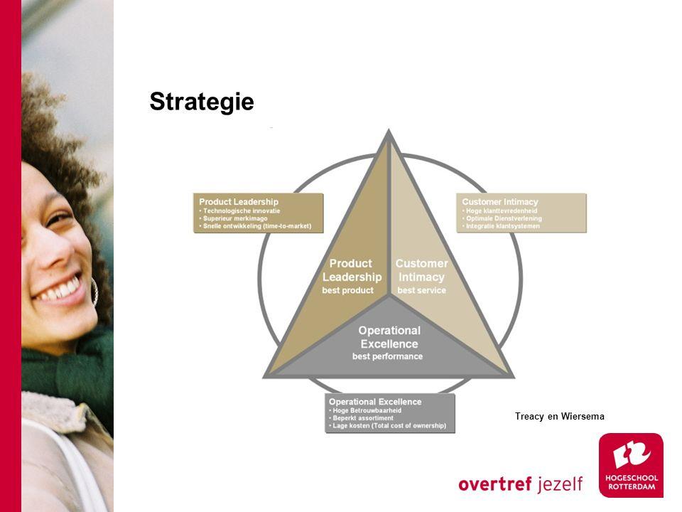 Strategie Treacy en Wiersema
