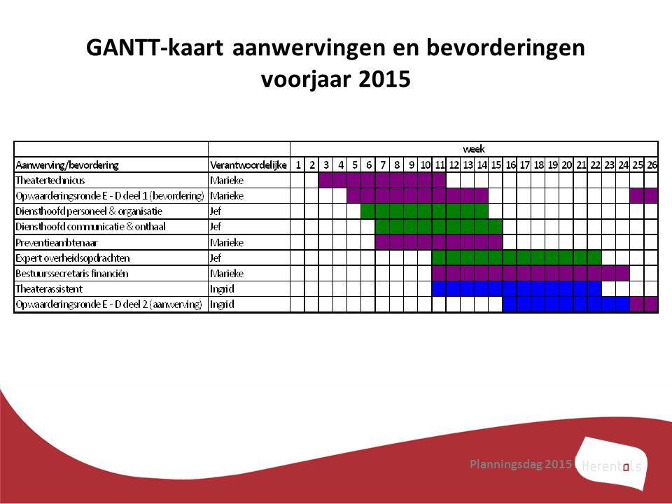 GANTT-kaart aanwervingen en bevorderingen voorjaar 2015 Planningsdag 2015