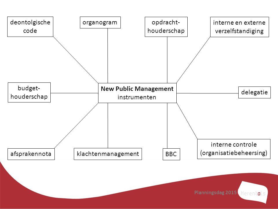 Planningsdag 2015 deontolgische code organogram opdracht- houderschap interne en externe verzelfstandiging budget- houderschap afsprakennota klachtenm