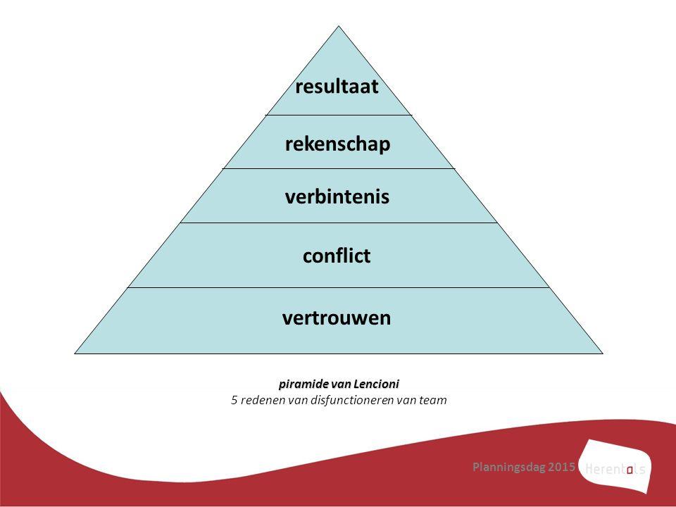 Planningsdag 2015 resultaat rekenschap verbintenis conflict vertrouwen piramide van Lencioni piramide van Lencioni 5 redenen van disfunctioneren van t