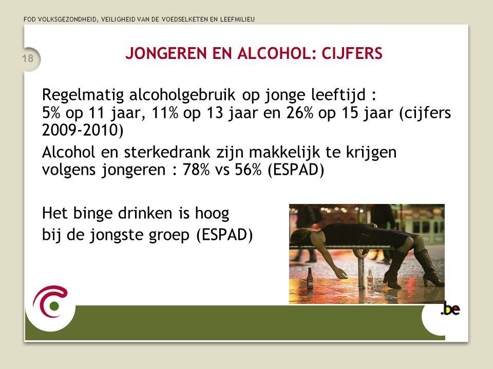 FOD VOLKSGEZONDHEID, VEILIGHEID VAN DE VOEDSELKETEN EN LEEFMILIEU 18 JONGEREN EN ALCOHOL: CIJFERS Regelmatig alcoholgebruik op jonge leeftijd : 5% op