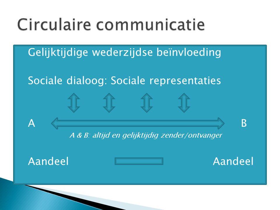  Gelijktijdige wederzijdse beïnvloeding  Sociale dialoog: Sociale representaties  AB  A & B: altijd en gelijktijdig zender/ontvanger  AandeelAandeel