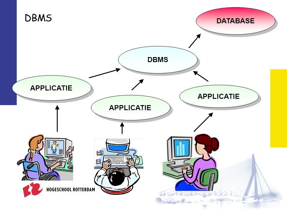 DBMS APPLICATIE DATABASE APPLICATIE DBMS