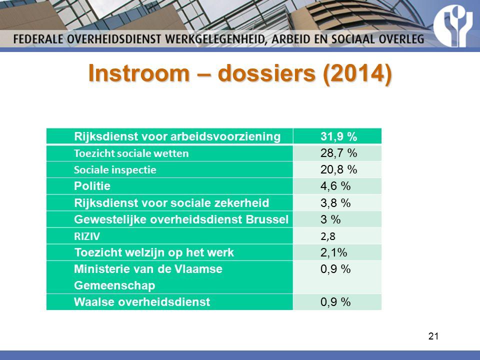 Instroom – dossiers (2014) Rijksdienst voor arbeidsvoorziening 31,9 % Toezicht sociale wetten 28,7 % Sociale inspectie 20,8 % Politie4,6 % Rijksdienst voor sociale zekerheid3,8 % Gewestelijke overheidsdienst Brussel3 % RIZIV2,8 Toezicht welzijn op het werk2,1% Ministerie van de Vlaamse Gemeenschap 0,9 % Waalse overheidsdienst0,9 % 21