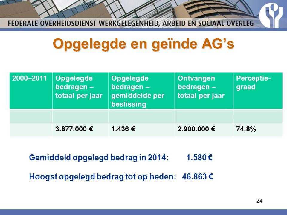 Opgelegde en geïnde AG's 2000–2011Opgelegde bedragen – totaal per jaar Opgelegde bedragen – gemiddelde per beslissing Ontvangen bedragen – totaal per jaar Perceptie- graad 3.877.000 €1.436 €2.900.000 €74,8% Gemiddeld opgelegd bedrag in 2014: 1.580 € Hoogst opgelegd bedrag tot op heden: 46.863 € 24