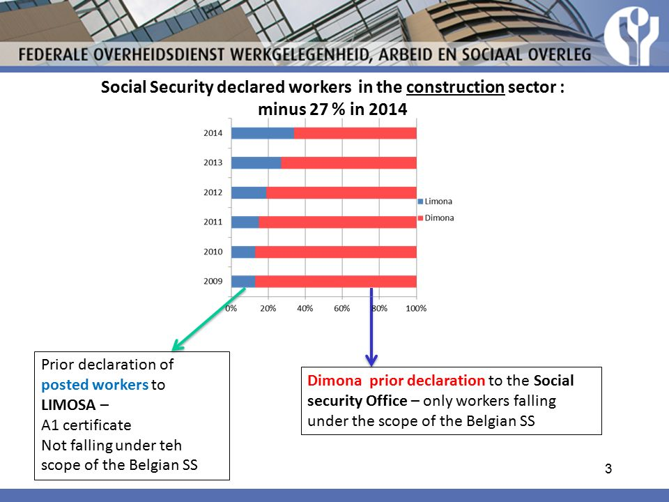 Social Security declared workers in the construction sector : minus 27 % in 2014 Dimona prior declaration to the Social security Office – only workers