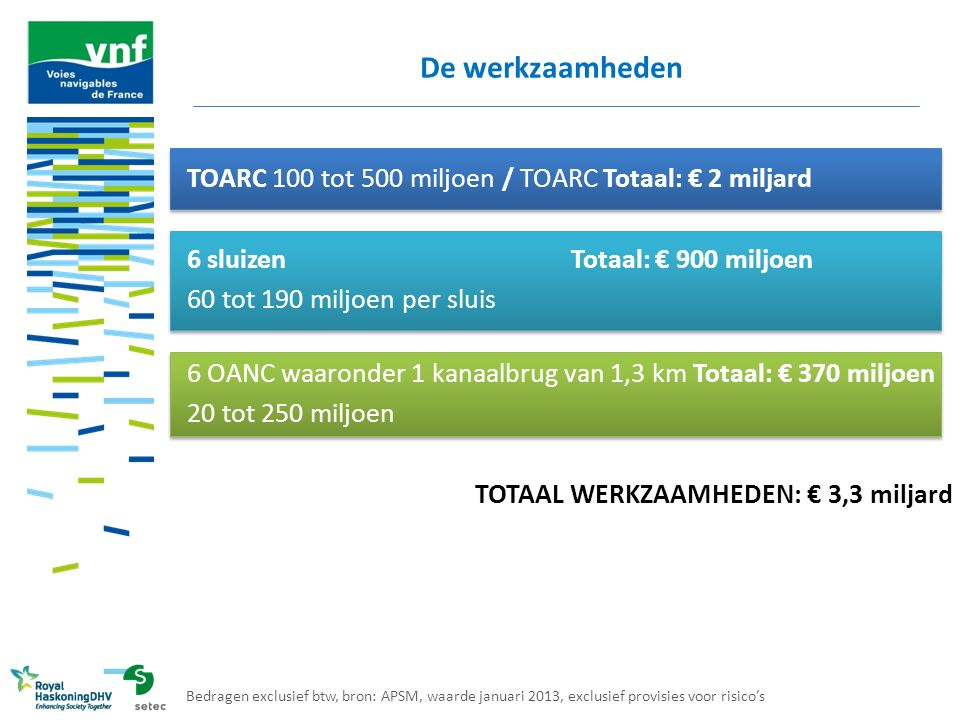 TOARC 100 tot 500 miljoen / TOARC Totaal: € 2 miljard 6 sluizen Totaal: € 900 miljoen 60 tot 190 miljoen per sluis 6 OANC waaronder 1 kanaalbrug van 1