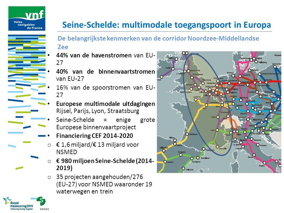 Seine-Schelde: multimodale toegangspoort in Europa 44% van de havenstromen van EU- 27 40% van de binnenvaartstromen van EU-27 16% van de spoorstromen