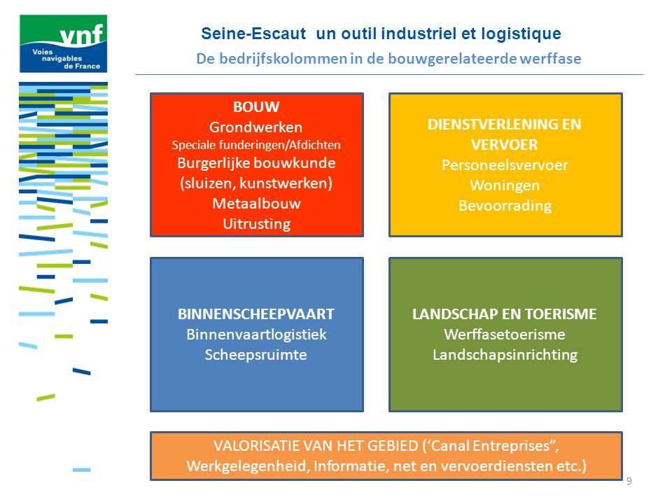 Seine-Escaut un outil industriel et logistique 10 LANDBOUW, CHEMIE EN AGRO-INDUSTRIE KRINGLOOPECONOMIE AFVAL/ RECYCLAGE CONTAINERS en ZWARE LADINGEN BOUWMATERIALEN De industriesectoren die gebundeld moeten worden om de bouwplaats op te starten VALORISATIE VAN HET GEBIED (landschap, biodiversiteit, hernieuwbare energie, zacht verkeer, toerisme, sport, cultuur enz.)