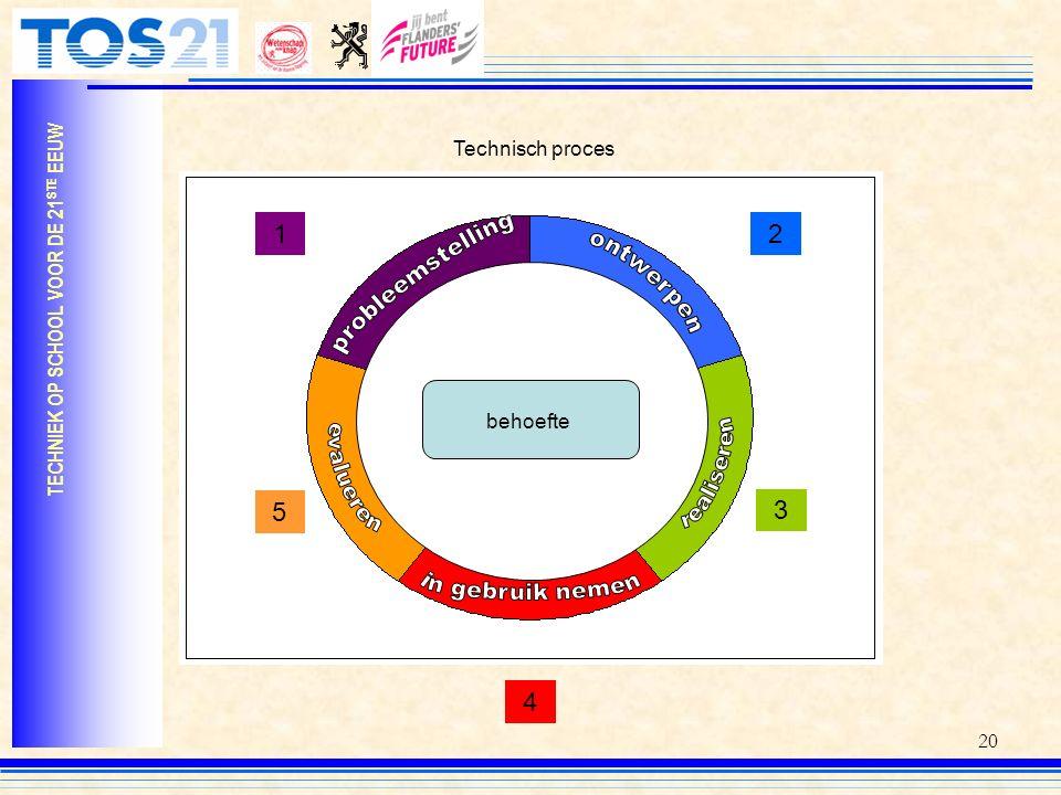 20 TECHNIEK OP SCHOOL VOOR DE 21 STE EEUW Technisch proces behoefte 12 3 4 5