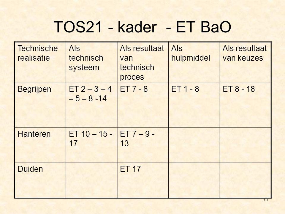 TOS21 - kader - ET BaO Technische realisatie Als technisch systeem Als resultaat van technisch proces Als hulpmiddel Als resultaat van keuzes Begrijpe