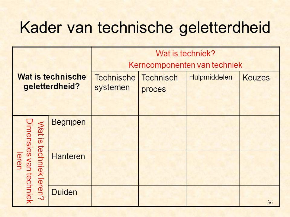 Kader van technische geletterdheid Wat is technische geletterdheid? Wat is techniek? Kerncomponenten van techniek Technische systemen Technisch proces