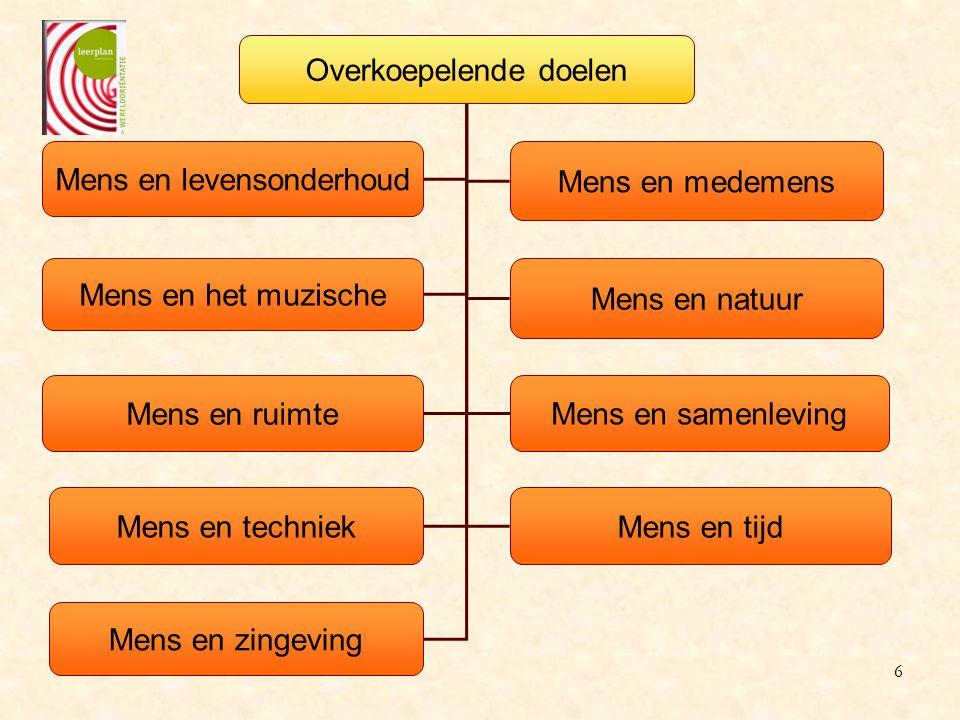 6. Mens en techniek 7. Mens en natuur 7