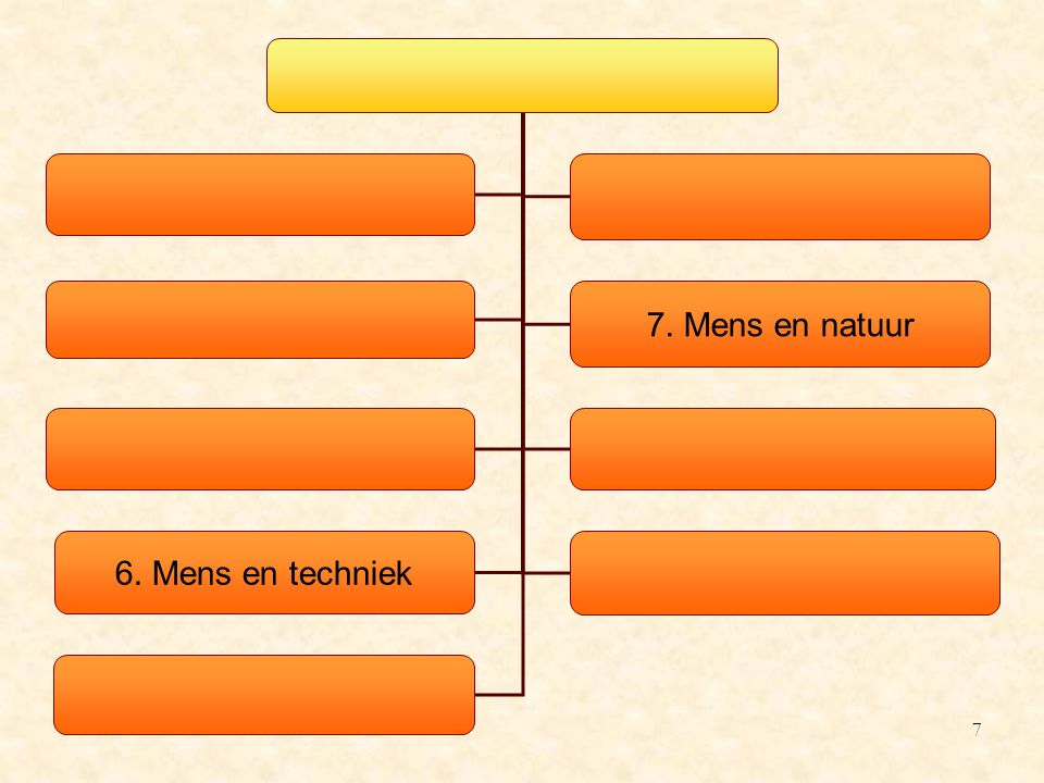 Kerncopmonent: het resultaat van een technisch proces Een technische realisatie komt tot stand na het doorlopen van het technisch proces, dat vertrekt vanuit een behoefte en verloopt volgens 5 stappen: 1.