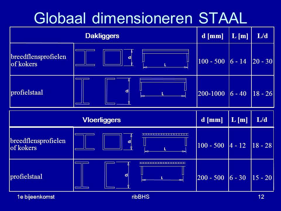 1e bijeenkomstribBHS12 Vloerliggers Dakliggers d [mm]L [m]L/d breedflensprofielen of kokers 100 - 5006 - 1420 - 30 profielstaal 200-10006 - 4018 - 26 breedflensprofielen of kokers 100 - 5004 - 1218 - 28 profielstaal 200 - 5006 - 3015 - 20 Globaal dimensioneren STAAL d [mm]L [m]L/d