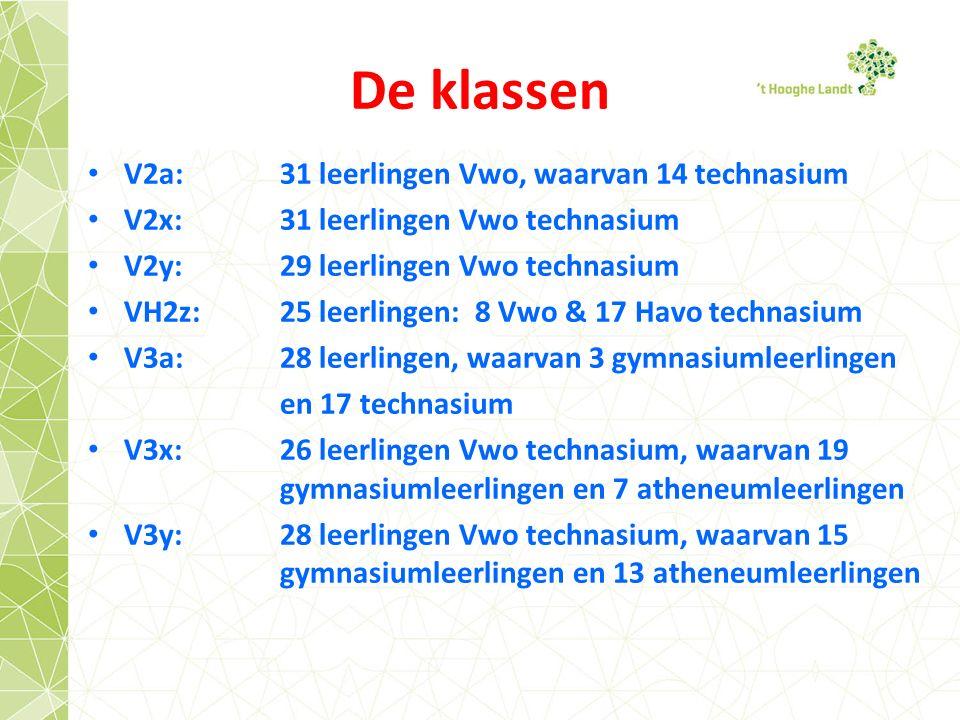 De klassen V2a:31 leerlingen Vwo, waarvan 14 technasium V2x:31 leerlingen Vwo technasium V2y:29 leerlingen Vwo technasium VH2z:25 leerlingen: 8 Vwo & 17 Havo technasium V3a:28 leerlingen, waarvan 3 gymnasiumleerlingen en 17 technasium V3x:26 leerlingen Vwo technasium, waarvan 19 gymnasiumleerlingen en 7 atheneumleerlingen V3y:28 leerlingen Vwo technasium, waarvan 15 gymnasiumleerlingen en 13 atheneumleerlingen