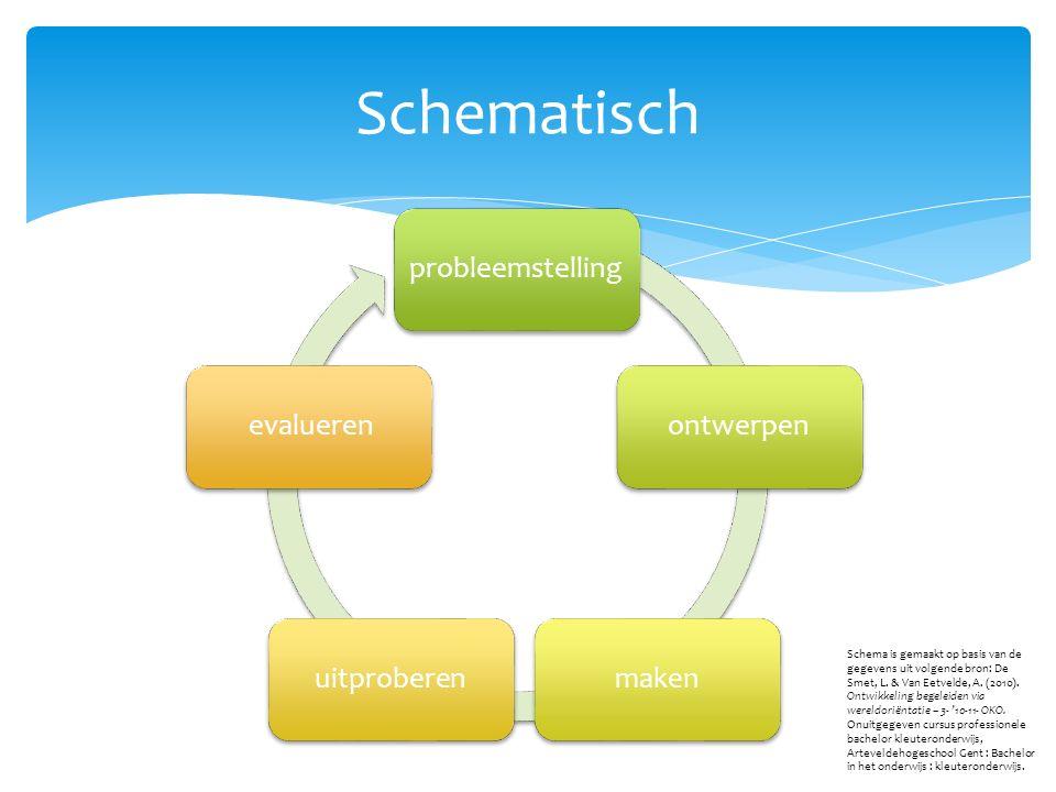 Schematisch probleemstellingontwerpenmakenuitproberen evalueren Schema is gemaakt op basis van de gegevens uit volgende bron: De Smet, L.