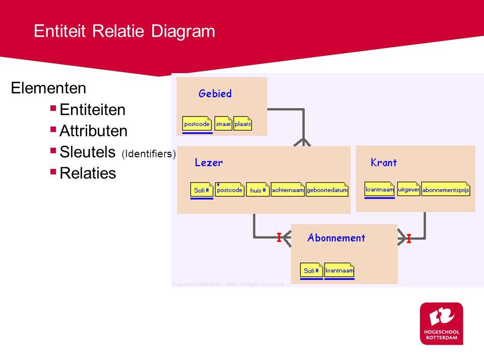 Entiteit Relatie Diagram Elementen  Entiteiten  Attributen  Sleutels (Identifiers)  Relaties